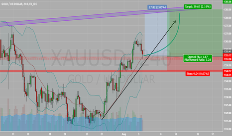XAUUSD: gold Bullish Trends