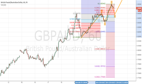 GBPAUD: Asian Session short Elliot wave