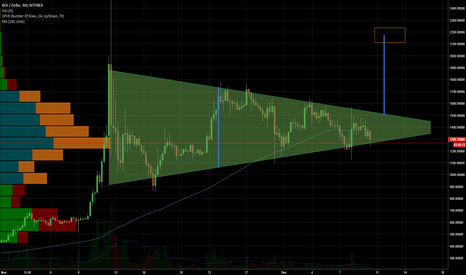 BCHUSD: BCH Possible break