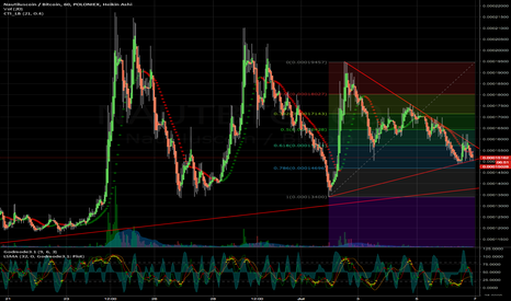 NAUTBTC: NAUT will get out of the triangle