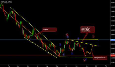 USDPLN: looking for buy setup coming week