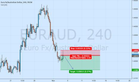 EURAUD: Short EURAUD after RBA Rate Statement