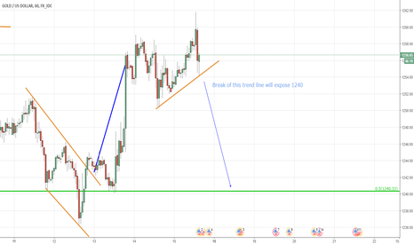 XAUUSD: Opportunity for a trade again