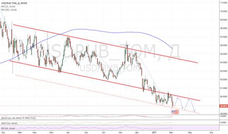USDRUB_TOM: Постепенное снижение доллара к 58 руб.