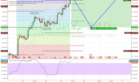 GBPJPY: GBP/JPY Short Scalp then Long