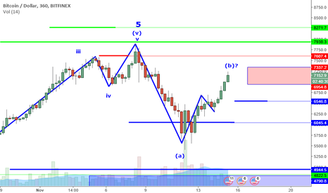 BTCUSD: BTCUSD Perspective And Levels: B Wave And Resistance Zone.