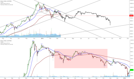 BTCUSD: 2014 vs 2018 Bubble Pop
