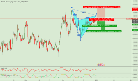 GBPJPY: gbpjpy cypher short setup