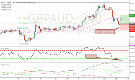 GBPAUD: Small LONG opp