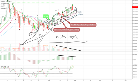 ETHUSD: There once was a hungry number eating Alligator