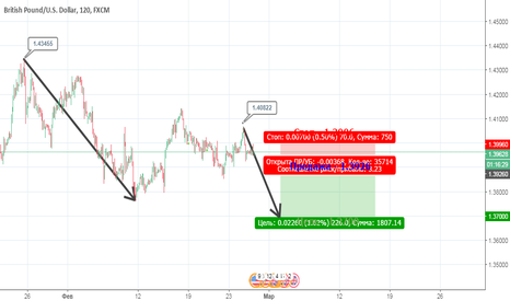 GBPUSD: GBP/USD. Продажа в продолжение тренда от 1.4345