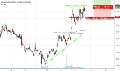 POLARIS: Consecutive Ascending Triangles on Polaris Consulting