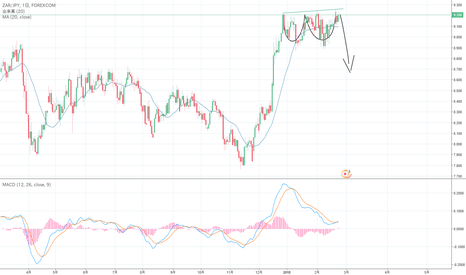 ZARJPY: two cup divergence