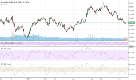 AUDUSD: AUD: Does The History Repeat?