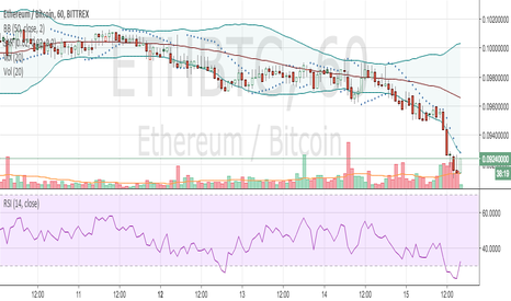ETHBTC: $ETH.X is over sold to $BTC.X