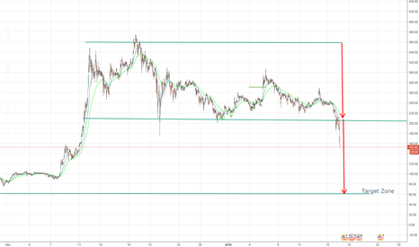 LTCUSD: Look for LTC to find its base at $60 USD.