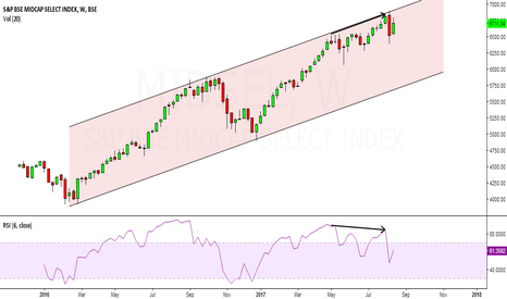 MIDSEL: bse midcap index looks weak, we may see consolidation/correction