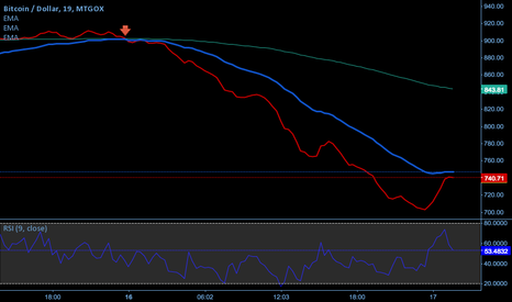 BTCUSD: Short with Ruby