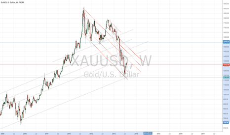 XAUUSD: Gold trend Lines