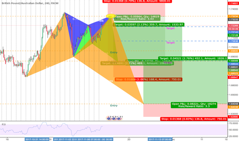 GBPAUD: HOT SPOT ON 3 HARMONIC PATTERNS |