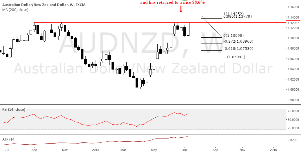 AUDNZD PAIR TO WATCH OUT FOR