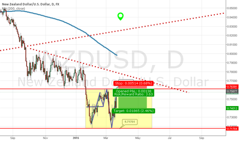 NZDUSD: Potential short oppurtunity NZD-USD