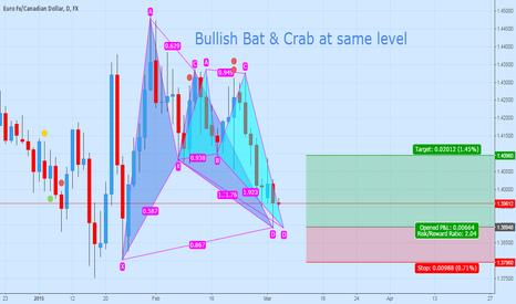EURCAD: Bullish Bat and Deep Crab
