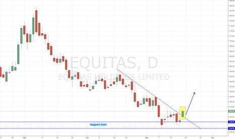 EQUITAS: Equitas - Strong Trendline Breakout