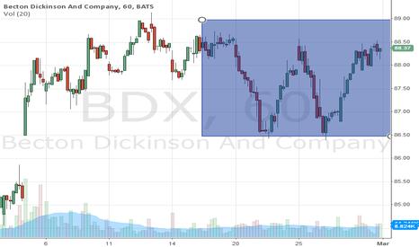 "BDX: Nice ""W"" pattern recently formed"