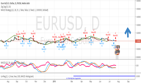 EURUSD: Buy, it will initally go down then come back up