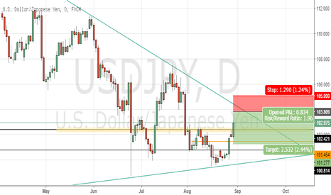 USDJPY: USDJPY Short limit order