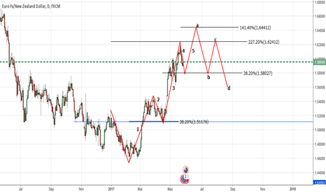 EURNZD: EURNZD-Possible Elliot Wave moves