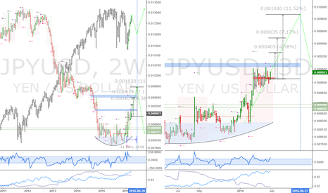 JPYUSD: JPYUSD: Long yen, deleveraging in the background
