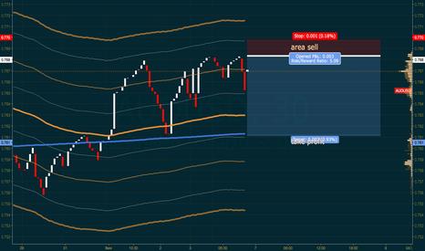 AUDUSD: Line break AUDUSD + COG + Market Profile