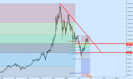 BTCUSD: Analise fundamentalista do ativo BITCOIN