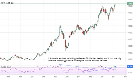 NIFTY: Nifty : Monthly.