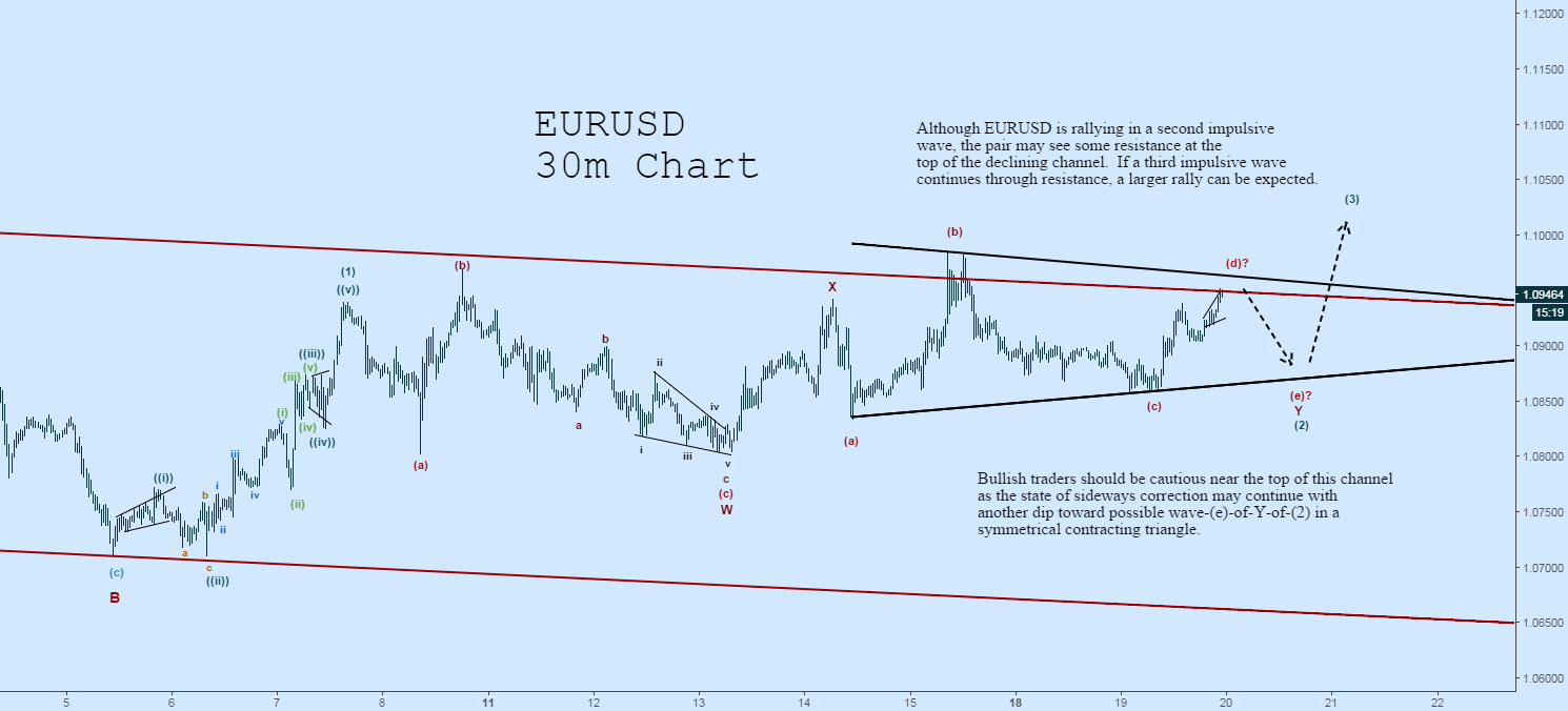 EURUSD Wave Count and Something to Consider
