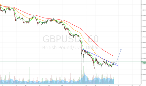 GBPUSD: Going Long Here