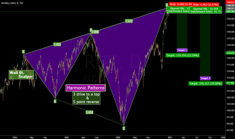 RUT: Reversal in small cap could be eminent!
