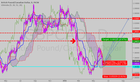 GBPCAD: ichi sub and res...