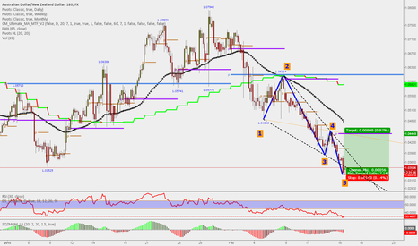 AUDNZD: Short term Wolfe Wave pattern on AUDNZD