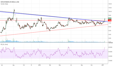 NITINSPIN: Nitin spinners breakout