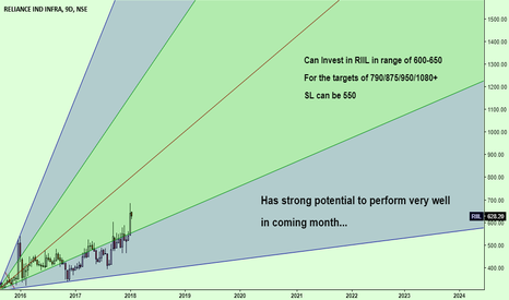RIIL: Very bullish from current range { Investment Pick }...