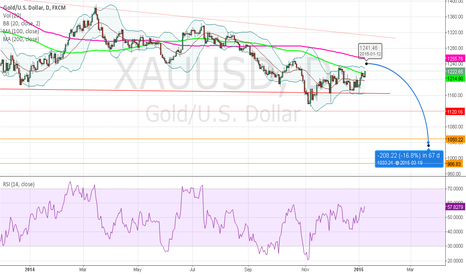 XAUUSD: my prediction
