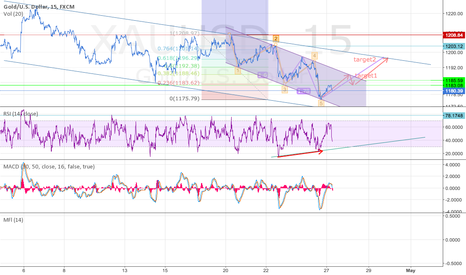 XAUUSD: rise or continue the way