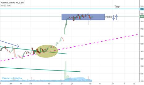 PENN: PENN Penn National Gaming Daily Chart NASDAQ US Stock