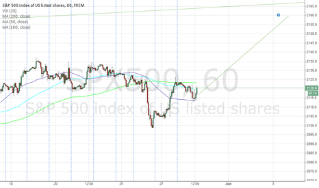 SPX500: Buy SPX500 Now or be Sorry
