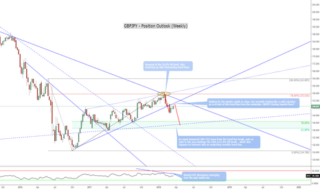 GBPJPY: GBPJPY - Position Outlook - Bears on the prowl again?
