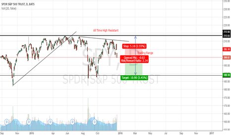SPY: Short on SPY for a month