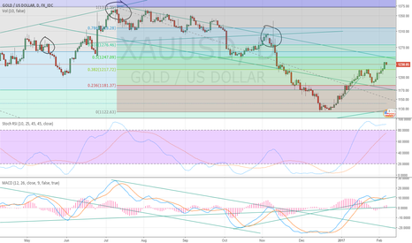 XAUUSD: Gold is about be ready to short